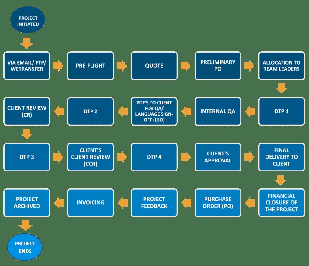 DTPLabs workflow
