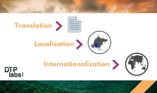Translation, localization & internationalization